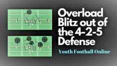 Here are 5 effective ways to use the H-back in the run game. The H-back will allow you to utilize several different run, pass, and blocking options. Tackle Football, Youth Football, Middle Linebacker, Double Team, Tight End, Lineman, Coaching, Running