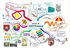 Excellent Visual Featuring The 6 Benefits of Mind Maps (Educational Technology and Mobile Learning) Teaching Technology, Educational Technology, Teaching Resources, Teaching Ideas, Mind Map Art, Mind Maps, Study Skills, Study Tips, Brainstorm