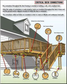 Deck basics While old inside principle, the actual pergola may be experiencing a bit Deck Stairs, Deck Railings, Wood Deck Designs, Deck Building Plans, Deck Framing, Deck Posts, Laying Decking, Deck Construction, Cool Deck