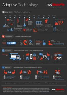 mobile internet history challenges solutions results - adaptive technology by netbiscuits Web Technology, Mobile Technology, Digital Wave, Adaptive Equipment, Challenges, History, Business, Mobile Developer, Martini