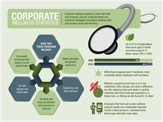 There are 12 Companies With Seriously Impressive Corporate Wellness Programs.