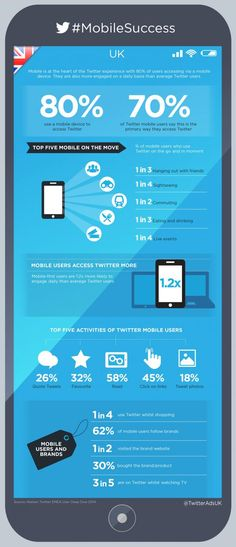 70% say mobile is the primary way they access Twitter, with half using social while commuting [Infographic] - Are you one of them?