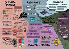 The Map of Physics: Animation Shows How All the Different Fields in Physics Fit Together Open Culture