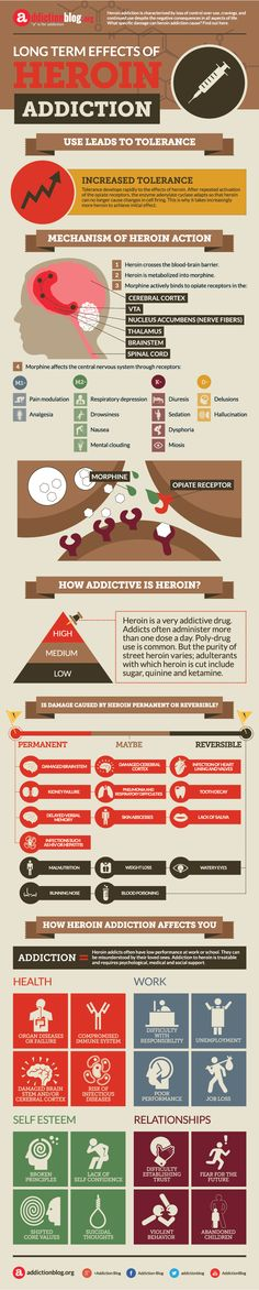Long Term Effects Of Heroin Addiction Infographic  http://addictionblog.org/infographics/long-term-effects-of-heroin-addiction-infographic/