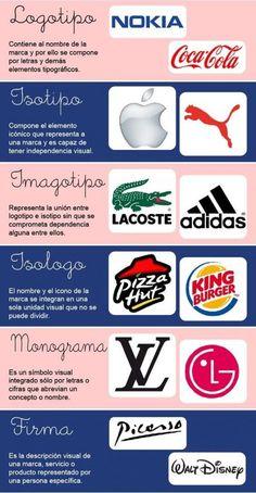 Logo Process, Design Process, Branding Design, Logo Design, Design Theory, Graphic Design Tips, Typography, Lettering, Creative Logo