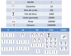images/sistema-de-numeracao/sistema_egipicio.png