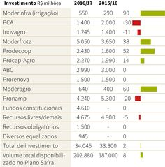Confira quais são as linhas de crédito e valores do Plano Safra 2016/17   Agricultura   Agronegócio   Gazeta do Povo