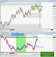 April 14th, 2015 - Messy Price Area European Open Trade on GBPUSD with safe take profit and trail for 1:2 Risk:Reward