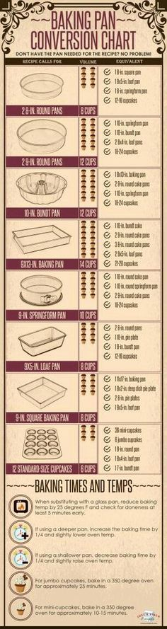 Baking Pan Conversion Chart // equivalent cake pans // baking tips Baking Tips, Baking Pan, Baking Recipes, Baking Substitutions, Baking Secrets, Baking Basics, Bread Baking, Free Recipes, Weight Watcher Desserts