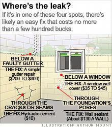Cheap Basement Ideas and Makeover On A Dime Wet basement? 6 simple fixes: Even a little water down there means big trouble. Avoid it with these low-cost ways to dry out. Basement Makeover, Basement Storage, Basement Renovations, Basement Layout, Basement Decorating, Decorating Ideas, Leaky Basement, Flooded Basement, Basement Waterproofing