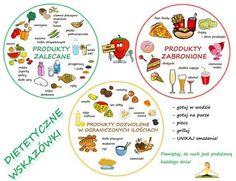 CO JEŚĆ, A CZEGO UNIKAĆ? Diet Recipes, Healthy Recipes, Healthy Food, Juice Plus, Life Is Good, Healthy Lifestyle, Good Food, Food And Drink, Health Fitness