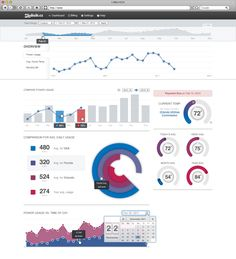 Home Statistics Dashboard UI Design Dashboard Ui, Business Dashboard, Dashboard Examples, Dashboard Design, Project Dashboard, Information Visualization, Data Visualization, Design Web, Chart Design