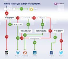 Where should you publish your content - Socialbakers