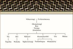 Polynesian People, Polynesian Islands, Maori Words, Group Theory, Local History, Heavens, School Projects, Canoe, Genealogy