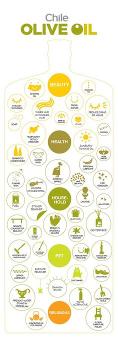 Olive Oil Possibilities!