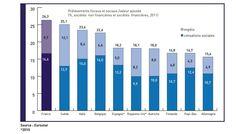 [Infographie] Niveau comparé des prélèvements fiscaux et sociaux sur les entreprises en Europe