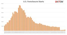 No Need to Panic Over Foreclosure Spike - Real Estate Agent and Sales in PA - Anthony DiDonato Broomall, Media, Delaware County and surrounding areas in Pennsylvania