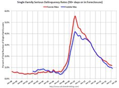Freddie Mac: Mortgage Serious Delinquency rate declined in March, Lowest since May 2008.