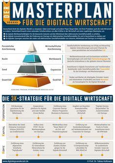 Wie die digitalen Nomaden vielleicht doch noch Deutschland nach vorne bringen können. Tobias, Masterplan, Innovation, Entrepreneurship, Planer, Management, Social Media, Chart, Infographics