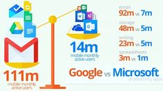 Google apps outspace Office offerings on mobile by 700%. Source: WindowsItPro. #socialmediamarketing #socialmedia #digitalmarketing #marketingstrategy  #socialmediastrategy #startups #entrepreneurship #publicrelations #onlinemarketing #blogging #marketing #digitalstrategy #newmedia #seo #digitalmedia #strategy #socialmarketing #integratedmarketing #onlineadvertising #sem #mobilemarketing #contentstrategy #contentmarketing #growthhacking #ecommerce #branding #socialmediastrategy…
