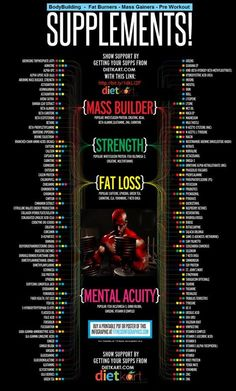 Bodybuilding is all about getting results. A proper diet with good quality supplements gives quick results.