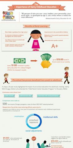 The Importance of Pre-School Education Infographic
