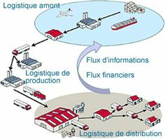 CGL Consulting - Supply chain management, transports et logistique internationale, gestion des risques,