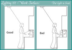 under cabinet lighting wiring. Lighting 101 \u2013 Work Surfaces Under Cabinet Wiring
