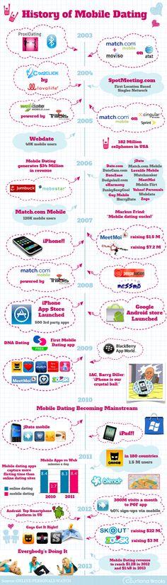 History Of Mobile Dating @ Pinfographics