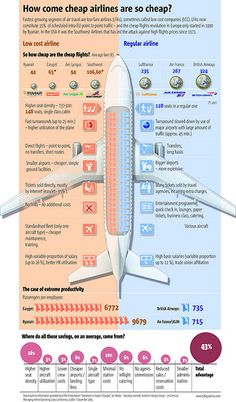 Why are cheap airlines so cheap? #travel #infographic