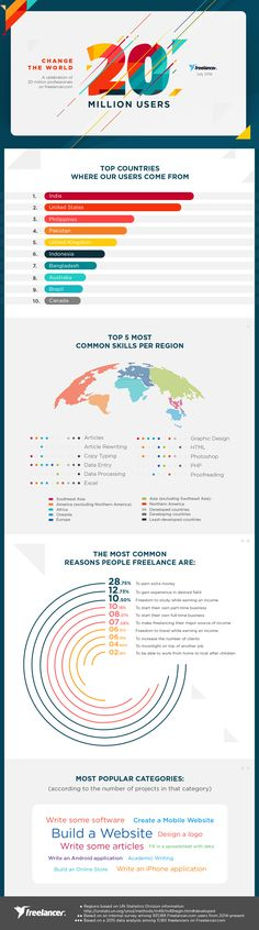 The top freelancing countries, top skills, most in-demand online jobs worldwide, and reasons why people freelance Writing Software, Building A Website, Online Jobs, Web Design, Infographics, Countries, People, Top, Design Web