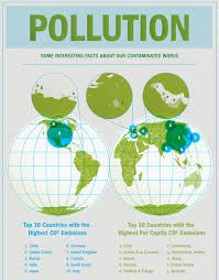 Globalisation and pollution.