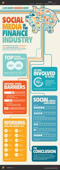 How Are Social Media And Content Marketing Reshaping Financial Services?