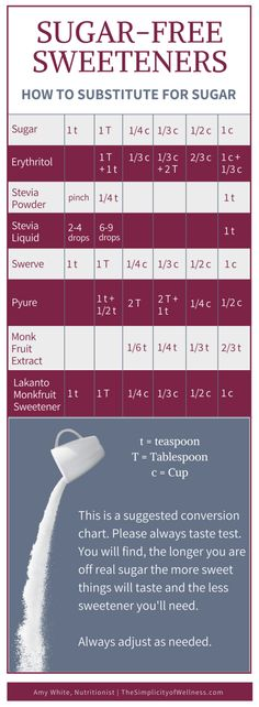 Sugar-free sweetener conversion chart with zero carb sweeteners for keto diet. N… Sugar-free sweetener conversion chart with zero carb sweeteners for keto diet. No blood sugar impact so these sweeteners are for diabetics too. Sugar Free Desserts, Sugar Free Recipes, Stevia, Diet Tips, Diet Recipes, Diabetic Recipes, Diabetic Desserts, Snacks Recipes, Diet Snacks