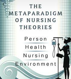 Understanding the Metaparadigm of Nursing Theories - Career Stint Nursing Theory, Physical Environment, Nursing Jobs, Spiritual Health, Medical History, The Help, Physics, Psychology, Knowledge