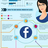 Social Media and the Classroom. Keep with the digital natives. It's time you consider jumping on the technological highway.