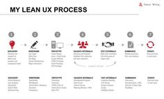 Why You Should Move to a Lean UX and How to Apply It