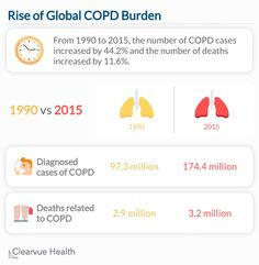 The burden of COPD on the world's population is worse than ever before. A study compared the number of cases and deaths attributed to COPD between 1990 and 2015. The number of annual cases increased by 44.2% and the number of deaths increased by 11.6%. Mental Disorders, Anxiety Disorder, World Population, Depression, Alcohol, Study, Cases, Chart, Science