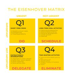 The Eisenhover Matrix: Make Urgent vs Important Time-Management Decisions Time Management Tools, Effective Time Management, Eisenhower Matrix, Seven Habits, Highly Effective People, Task To Do, Stephen Covey, Learning To Say No, Productivity Hacks