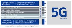 Nokia Networks on development of systems — APPlite Data Architecture, Cool, Boards, Illustration, Shopping, Sketching, Europe, Future Tense, Text Posts