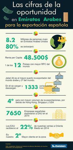 La exportcaión a Emiratos Árabes ofrece enormes oportunidades. Las cifras recogidas en esta infografía reflejan el enorme potencial que lso EAU esconden para los exportadores españoles.