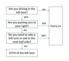 Traffic Humor // Left Lane Struggles