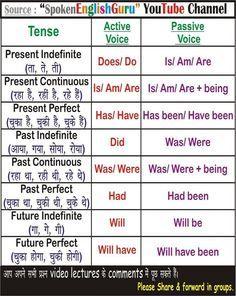 All English Charts - Spoken English Guru Tense Chart, Active Passive Voice Charts English Tenses Chart, English Verbs, English Sentences, English Phrases, Learn English Words, English Study, All Tenses In English, English Tips, Teaching English Grammar