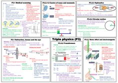 A mind map for the AQA foundation specification. Gcse Physics Revision, Physics Notes, Gcse Math, Aqa Science, Revision Techniques, Dining Etiquette, Baddie Tips, Mind Maps, School Notes