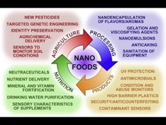 List Of Foods Containing Nanoparticles, & Organic ... Not So Organic