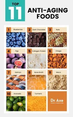 Top 11 Anti-Aging Foods + How to Get Them in Your Diet - Dr. Axe The best anti-aging foods can aid cardiovascular health, vision, cognitive function, gut function and skin protection. Here are the top 11 anti-aging foods. Anti Aging Facial, Anti Aging Tips, Best Anti Aging, Anti Aging Skin Care, Creme Anti Age, Anti Aging Cream, Skin Care Routine 30s, Skincare Routine, Anti Aging Moisturizer