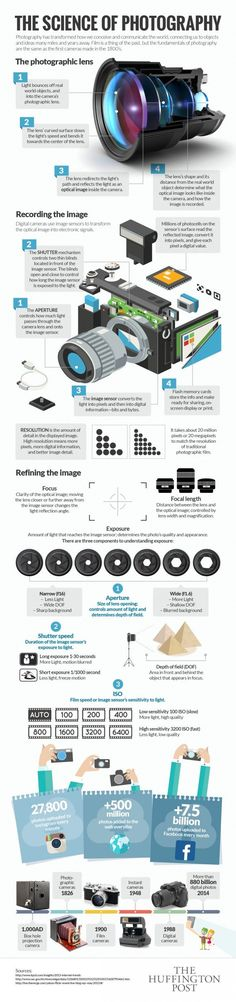 Photography Tips | upgrow Infographic The Science of Photography