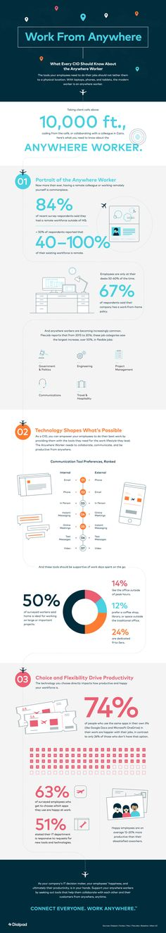 What does the remote worker look like in today's business world? Infographic via Dialpad. See more here: http://hello.dialpad.com/infographic_work-from-anywhere.html https://dashburst.com/columnfive/124
