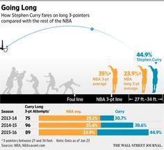 For Stephen Curry, there's no such thing as a terrible shot http://on.wsj.com/1RJ0YgV  via @WSJ
