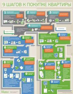 «Деловой Мир Онлайн» подробно объяснил, какие шаги нужно совершить, чтобы купить квартиру: от изучения рынка предложений до приемки квартиры.#инфографика